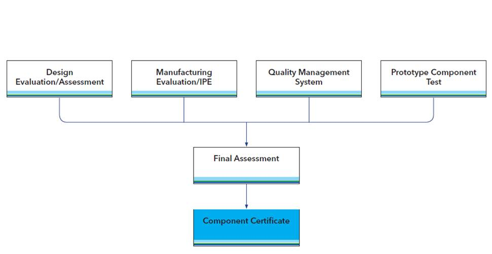 Image_Component-Certification-diagram