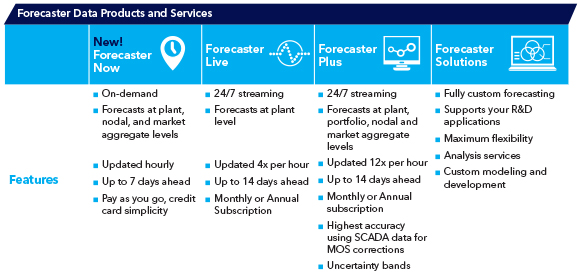 Forecaster-data-product-and-service-overview-579x273px