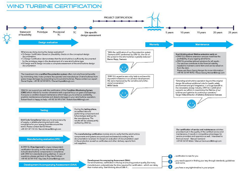 TC Infographic Renewables Certification